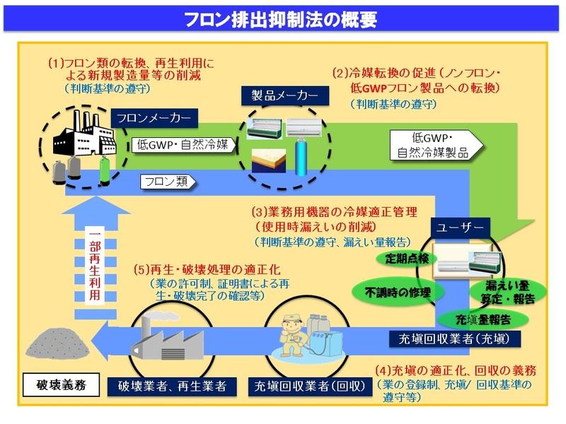排出 法 フロン 抑制