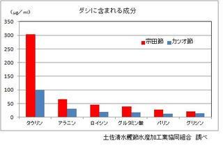 宗田節の成分グラフ